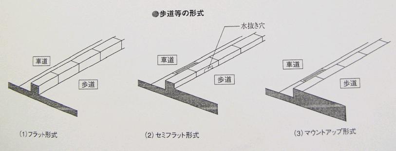 歩道の形式